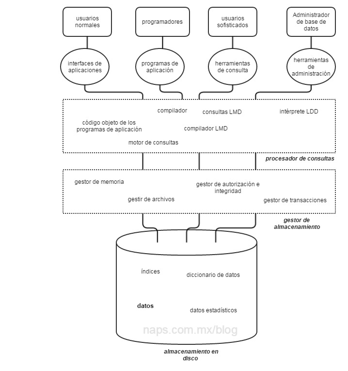 arquitectura_del_sistema