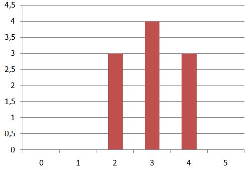 Grafica Binomial