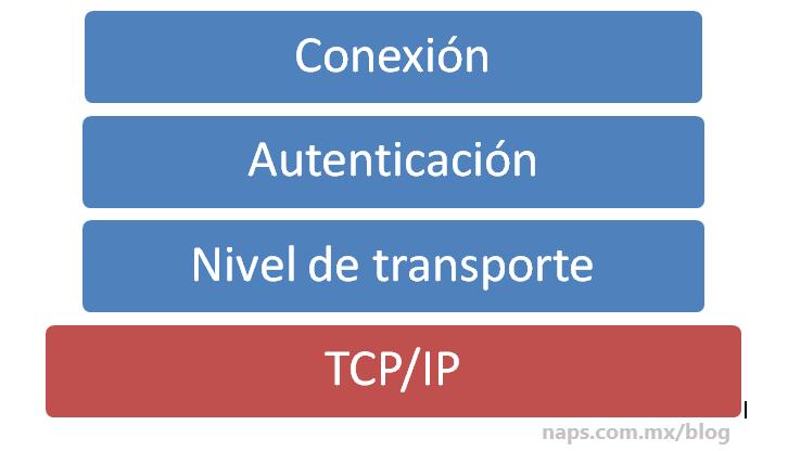 instalacion y configuracion de ssh