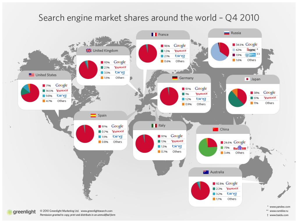 motores-de-busqueda-alrededor-del-mundo-1024x768