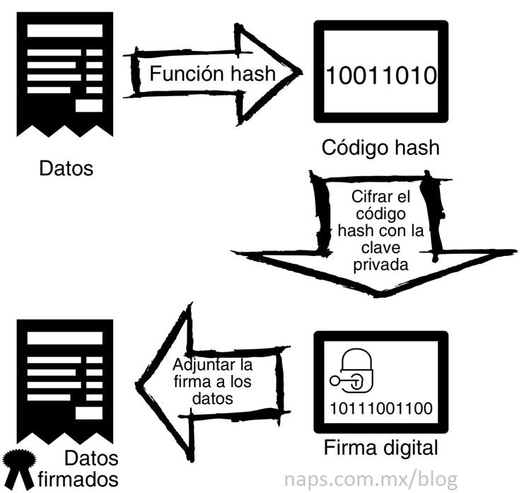 Proceso de generación de una firma digital