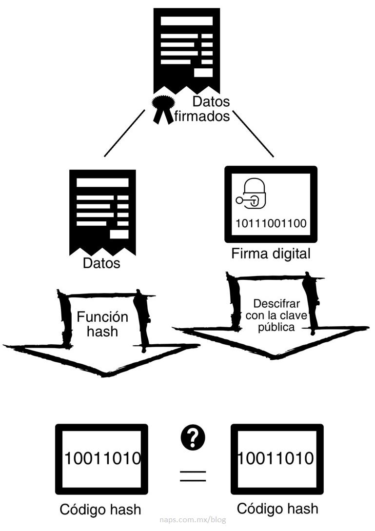 Comprobación de una firma digital