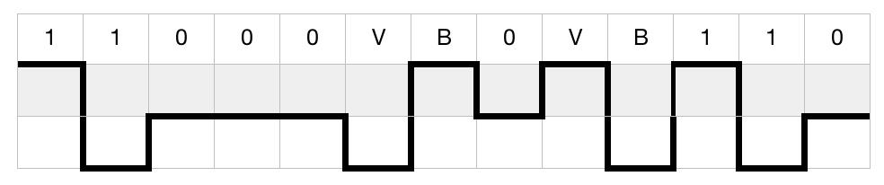 B8ZS ejemplo